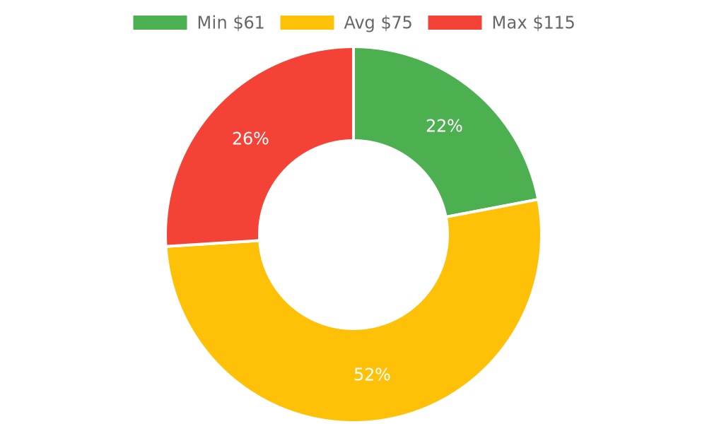 Distribution of storage services costs in Kingman, AZ among homeowners