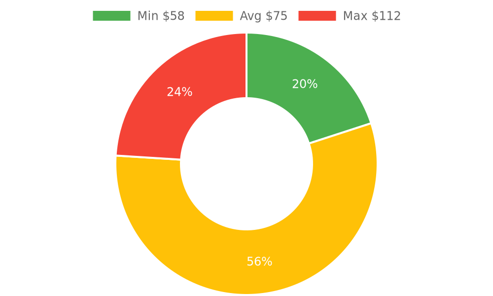 Distribution of storage services costs in Mohave Valley, AZ among homeowners