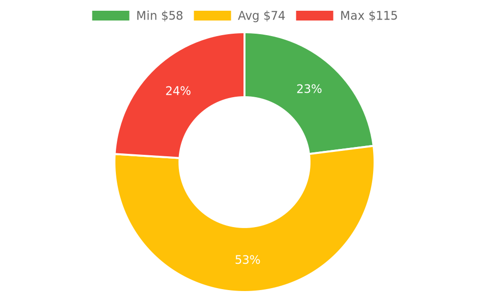 Distribution of storage services costs in Golden Valley, AZ among homeowners