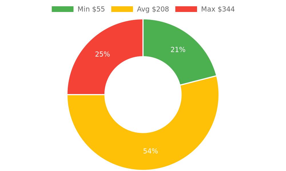 Distribution of locksmiths costs in Lake Havasu City, AZ among homeowners