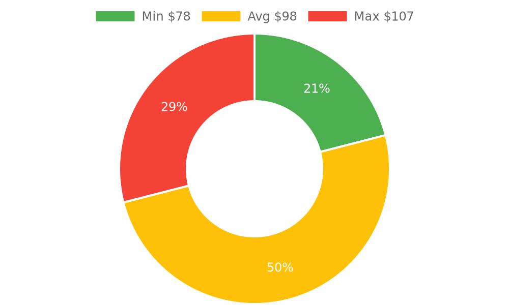 Distribution of chiropractors costs in Lake Havasu City, AZ among homeowners