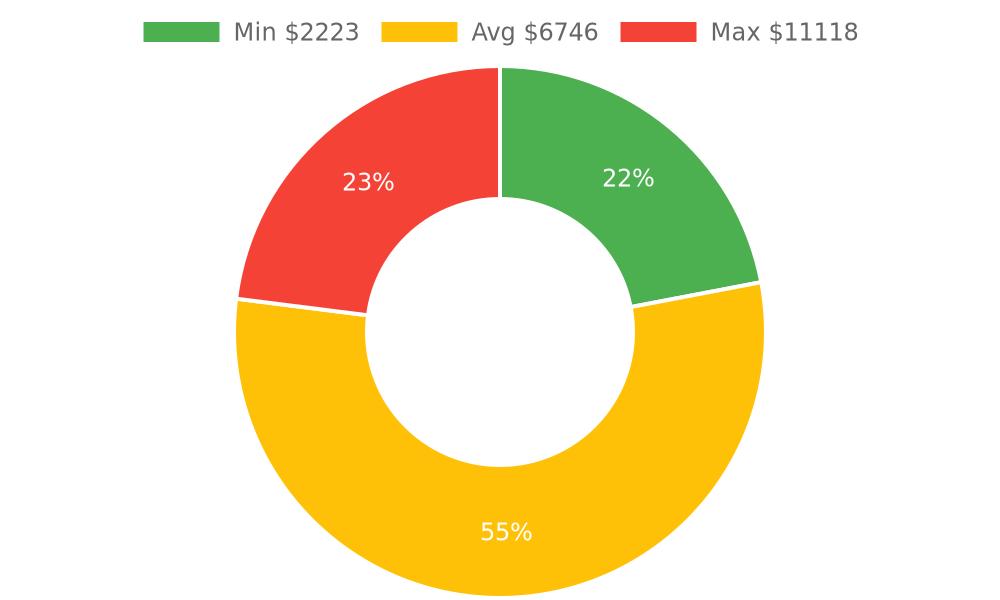 Distribution of heating contractors costs in Kingman, AZ among homeowners