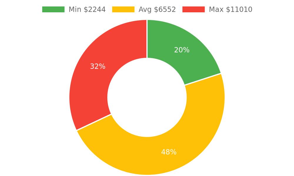Distribution of heating contractors costs in Lake Havasu City, AZ among homeowners