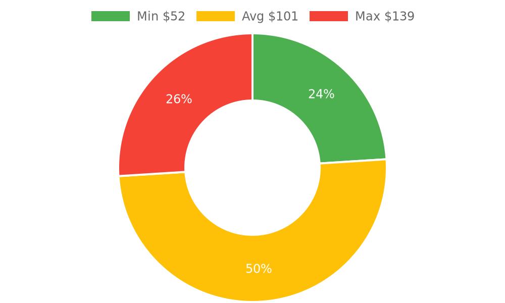 Distribution of computer repair services costs in Lake Havasu City, AZ among homeowners