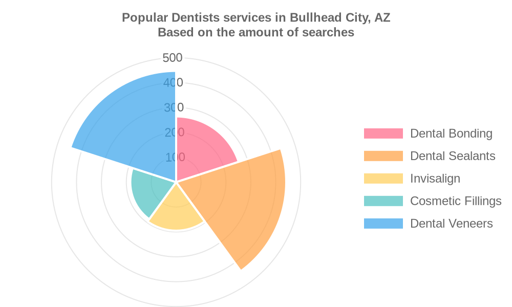 Popular services provided by dentists in Bullhead City, AZ