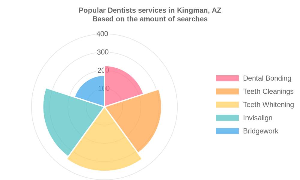Popular services provided by dentists in Kingman, AZ