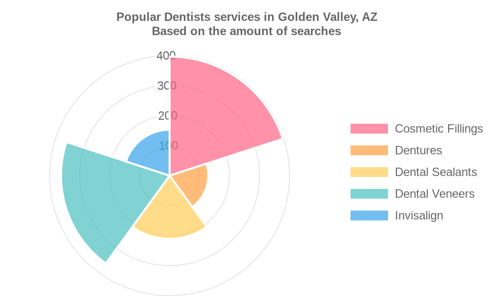 Popular services provided by dentists in Golden Valley, AZ