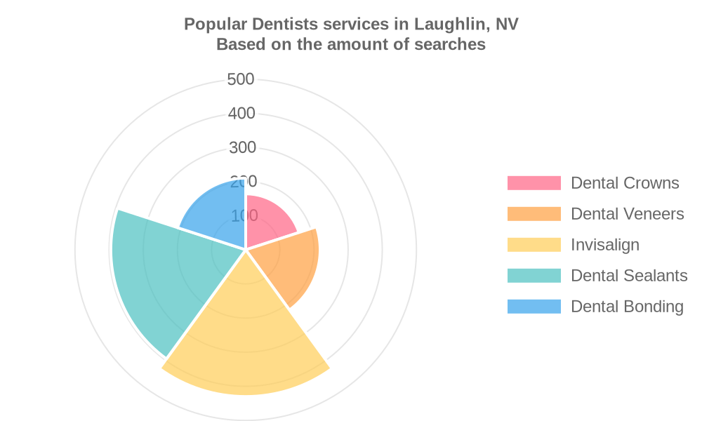 Popular services provided by dentists in Laughlin, NV