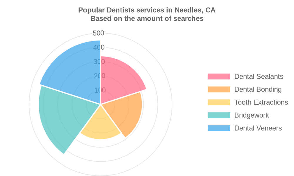 Popular services provided by dentists in Needles, CA