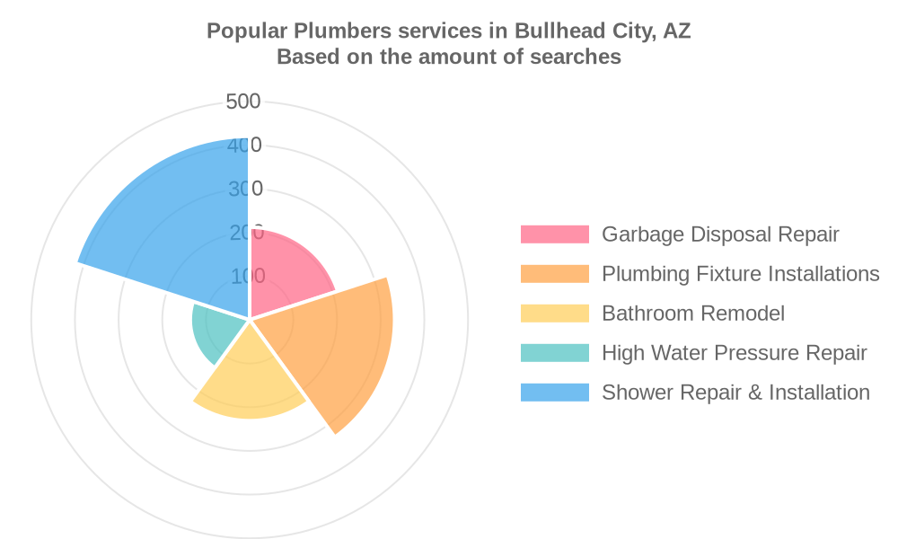 Popular services provided by plumbers in Bullhead City, AZ
