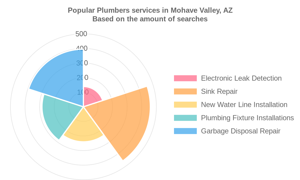 Popular services provided by plumbers in Mohave Valley, AZ