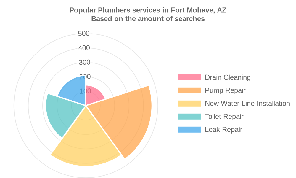 Popular services provided by plumbers in Fort Mohave, AZ