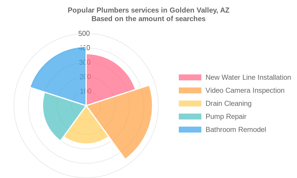 Popular services provided by plumbers in Golden Valley, AZ