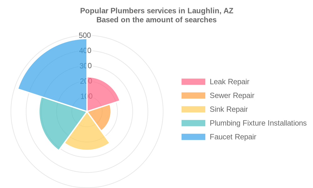 Popular services provided by plumbers in Laughlin, AZ