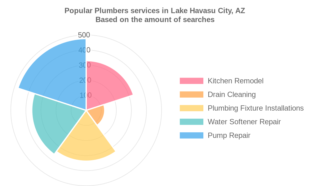 Popular services provided by plumbers in Lake Havasu City, AZ