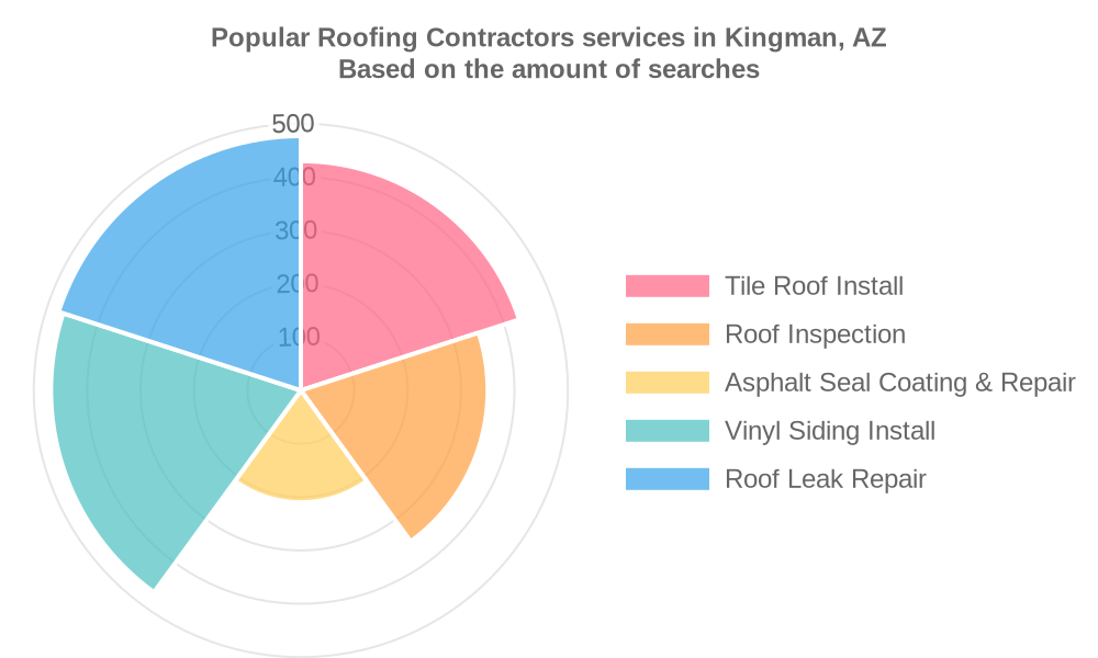 Popular services provided by roofing contractors in Kingman, AZ