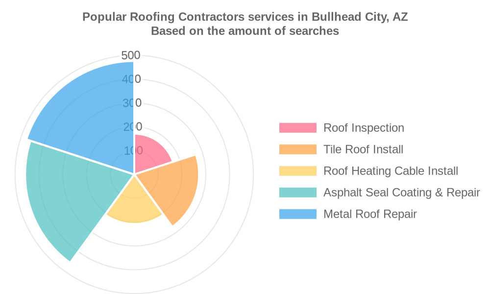 Popular services provided by roofing contractors in Bullhead City, AZ