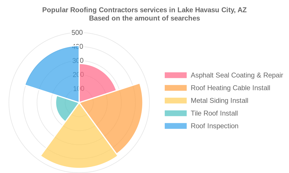 Popular services provided by roofing contractors in Lake Havasu City, AZ
