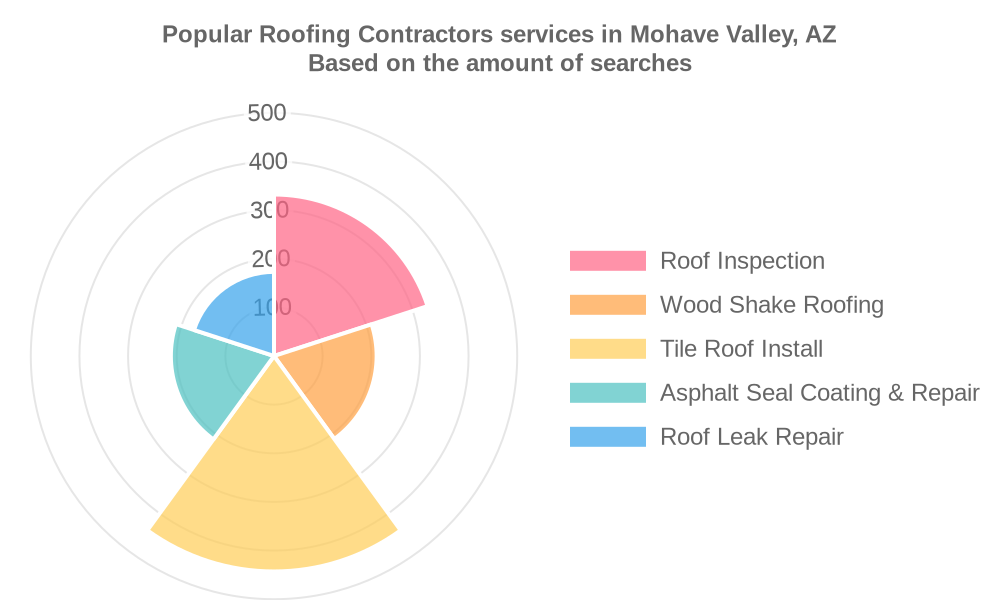 Popular services provided by roofing contractors in Mohave Valley, AZ
