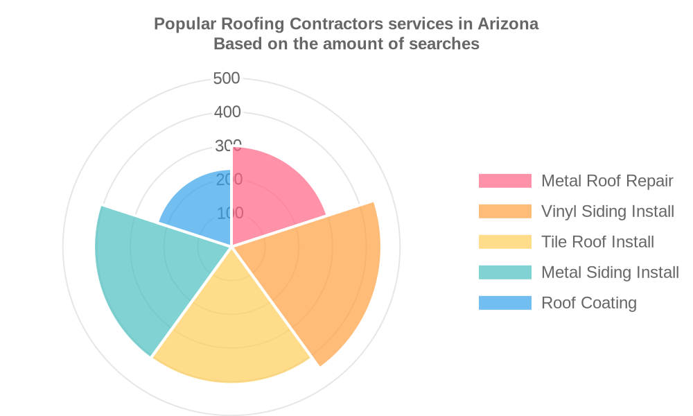 Popular services provided by roofing contractors in Arizona
