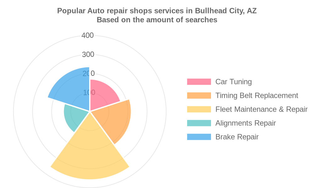 Popular services provided by auto repair shops in Bullhead City, AZ
