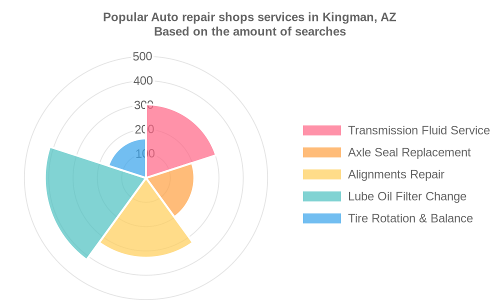 Popular services provided by auto repair shops in Kingman, AZ