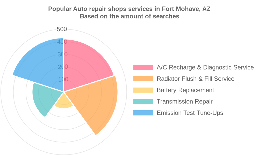 Popular services provided by auto repair shops in Fort Mohave, AZ