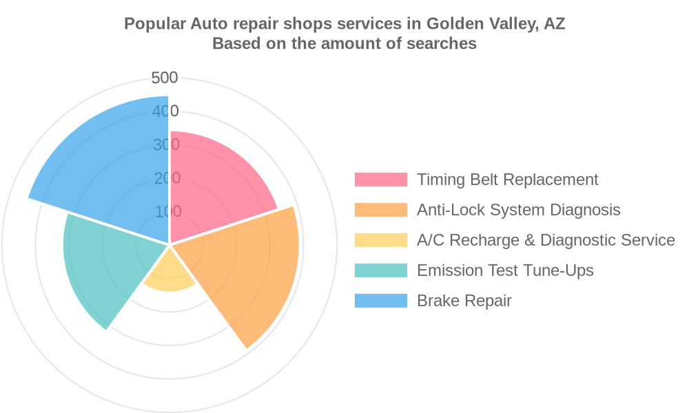 Popular services provided by auto repair shops in Golden Valley, AZ