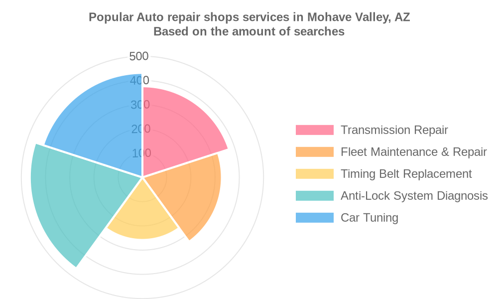 Popular services provided by auto repair shops in Mohave Valley, AZ