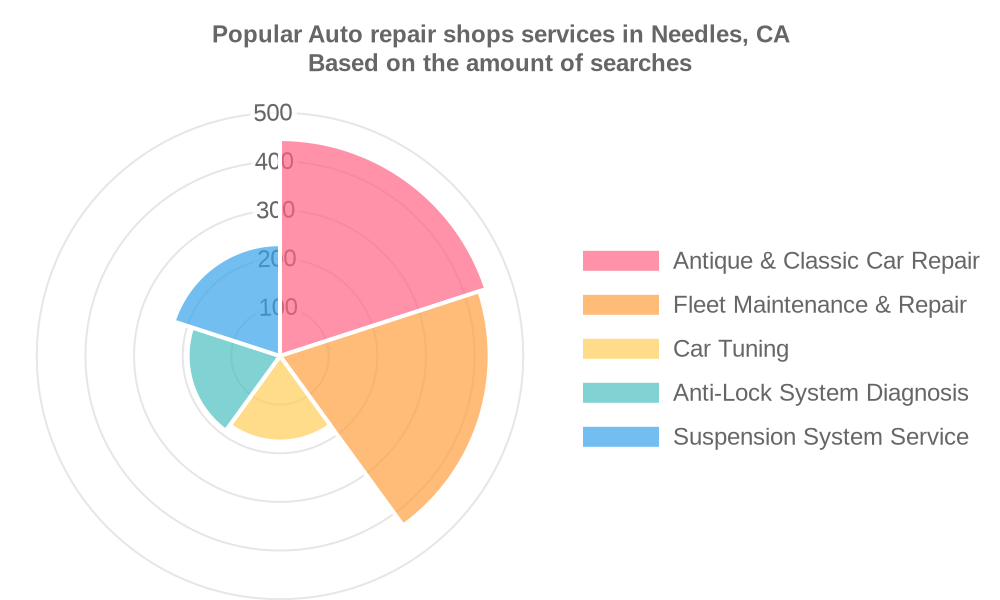 Popular services provided by auto repair shops in Needles, CA