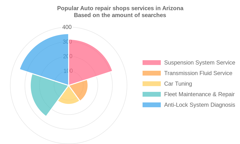 Popular services provided by auto repair shops in Arizona