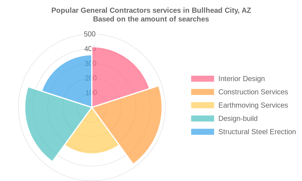 Popular services provided by general contractors in Bullhead City, AZ