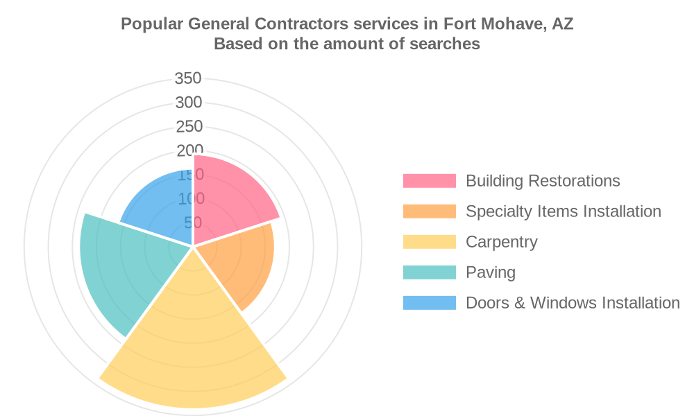 Popular services provided by general contractors in Fort Mohave, AZ
