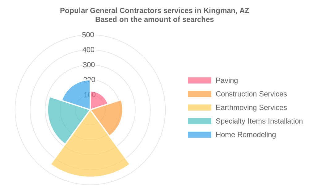 Popular services provided by general contractors in Kingman, AZ
