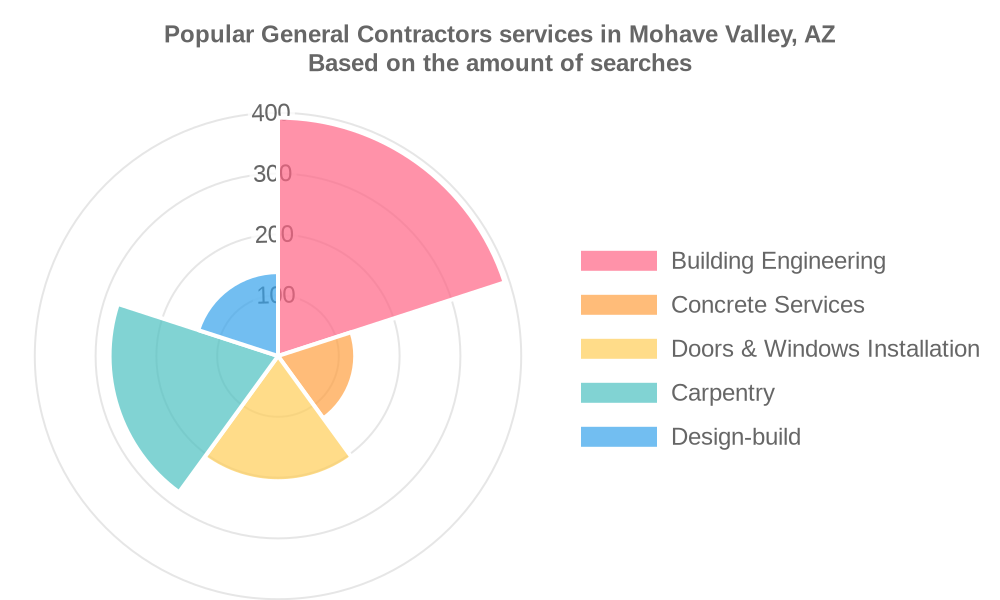 Popular services provided by general contractors in Mohave Valley, AZ