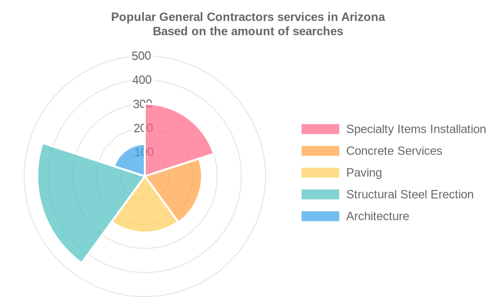 Popular services provided by general contractors in Arizona