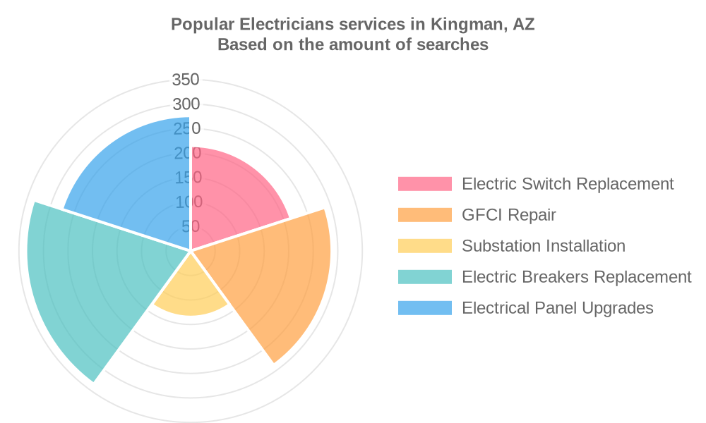 Popular services provided by electricians in Kingman, AZ