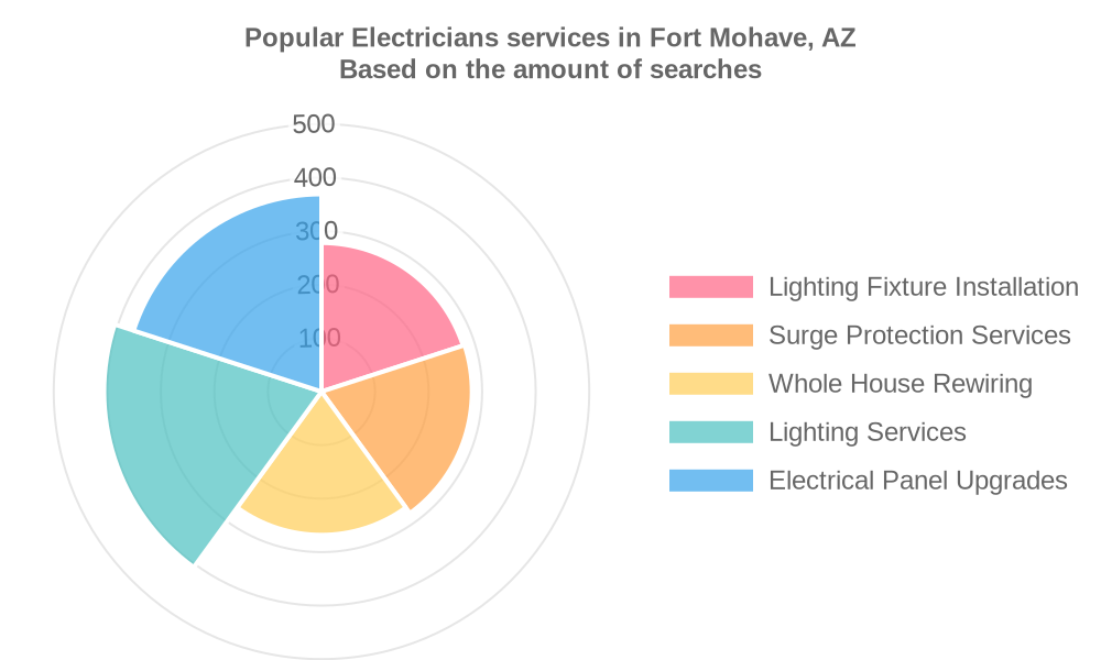 Popular services provided by electricians in Fort Mohave, AZ