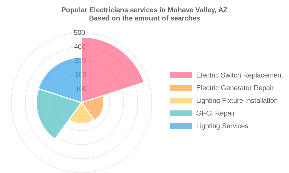Popular services provided by electricians in Mohave Valley, AZ