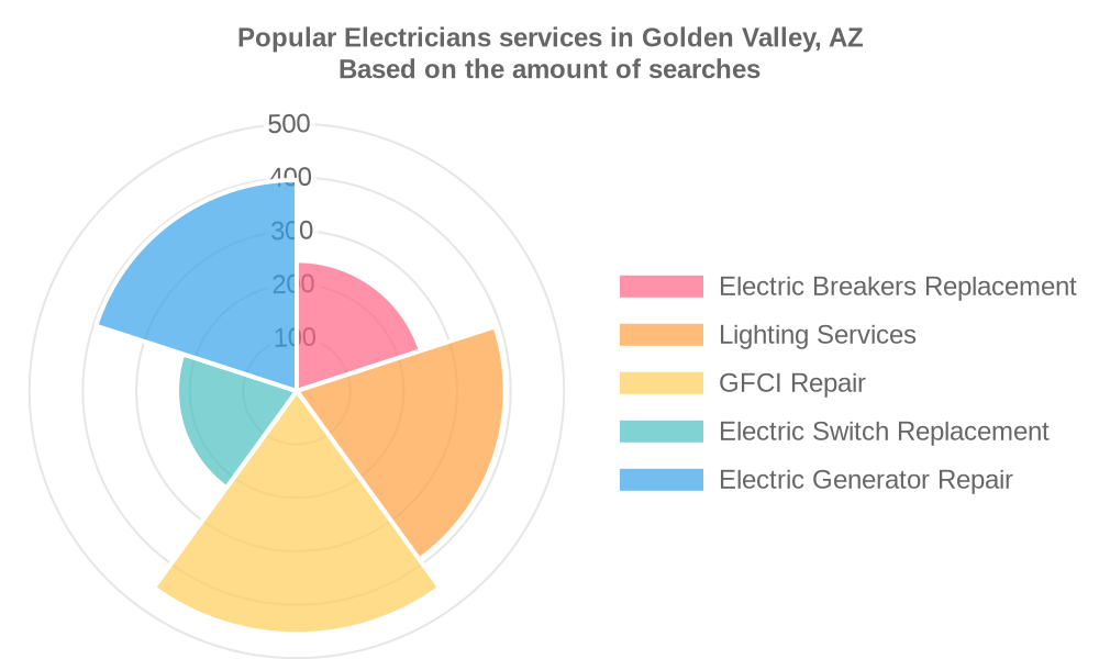Popular services provided by electricians in Golden Valley, AZ