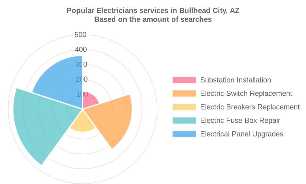 Popular services provided by electricians in Bullhead City, AZ