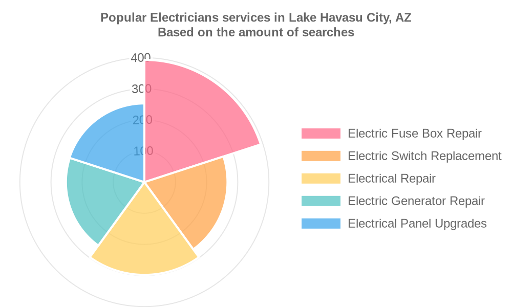 Popular services provided by electricians in Lake Havasu City, AZ