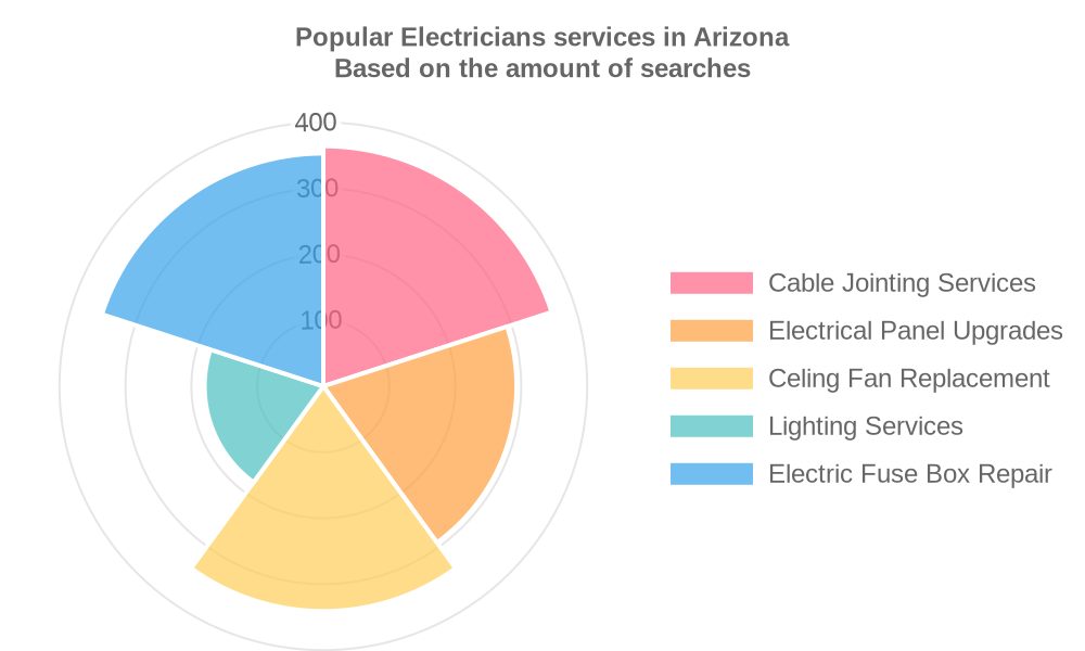 Popular services provided by electricians in Arizona