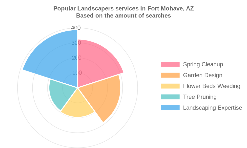 Popular services provided by landscapers in Fort Mohave, AZ