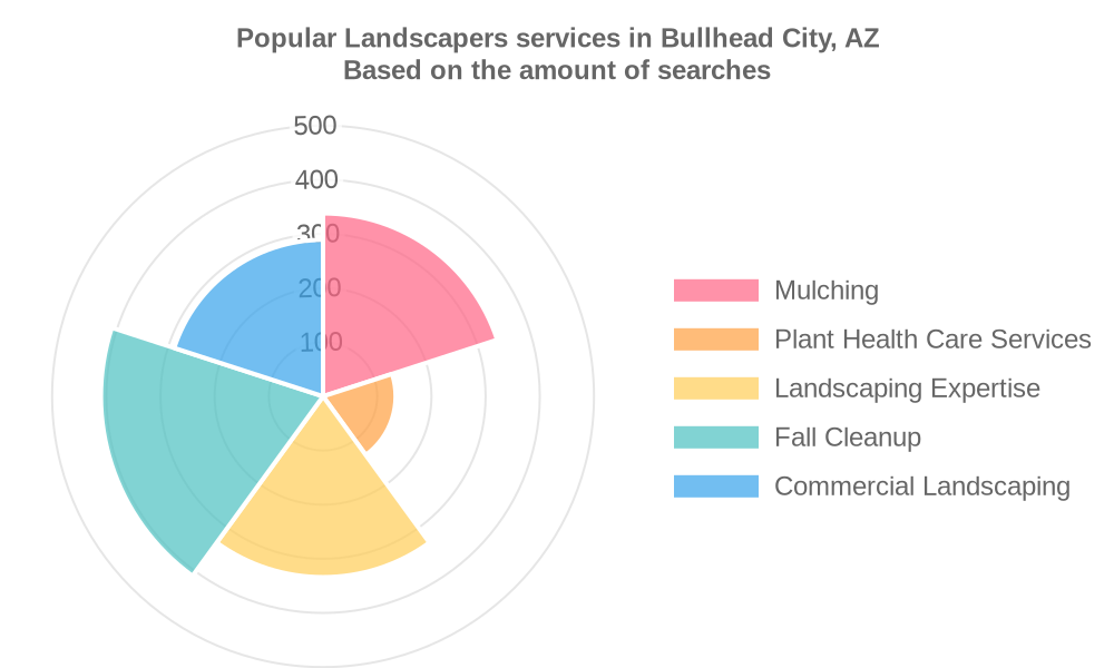 Popular services provided by landscapers in Bullhead City, AZ