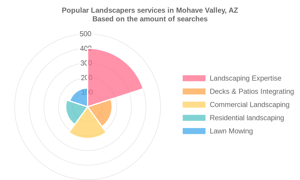 Popular services provided by landscapers in Mohave Valley, AZ