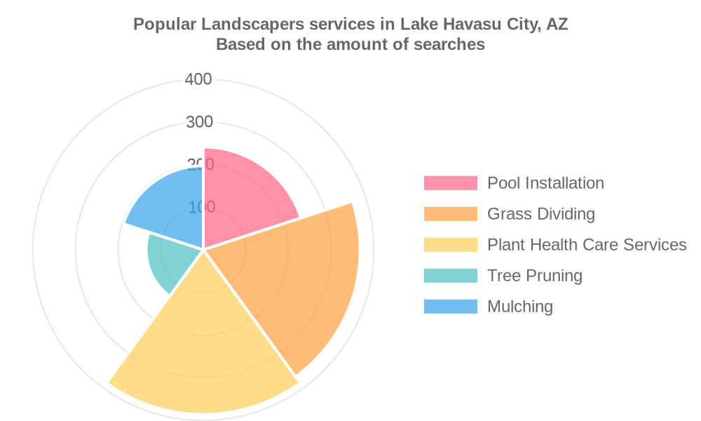 Popular services provided by landscapers in Lake Havasu City, AZ