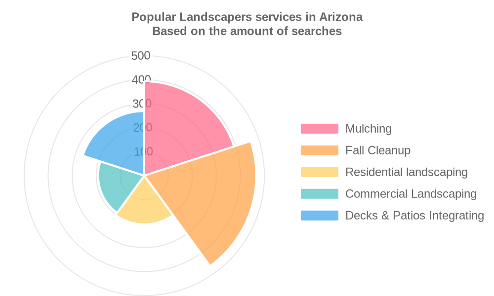 Popular services provided by landscapers in Arizona