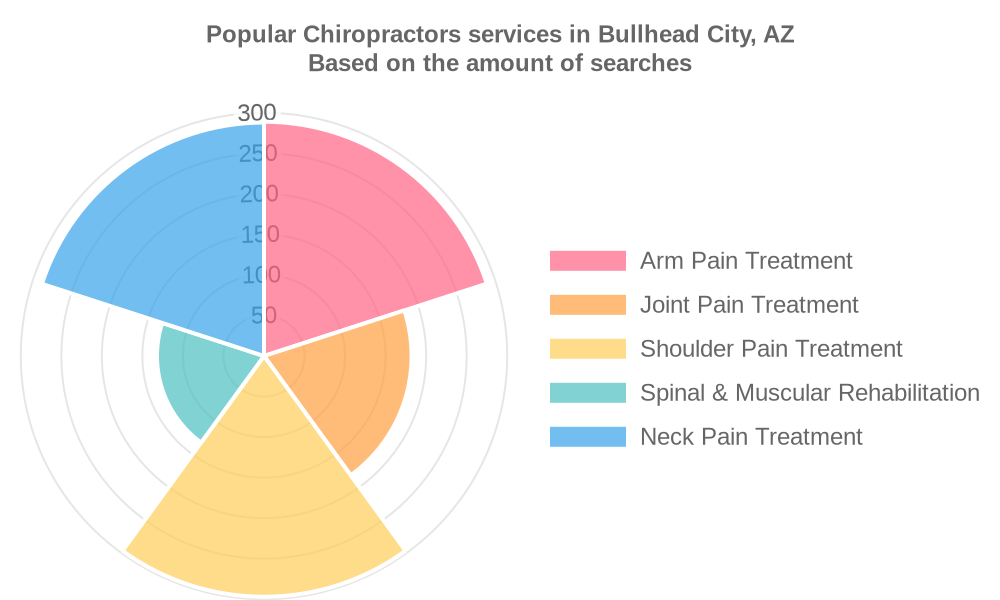 Popular services provided by chiropractors in Bullhead City, AZ