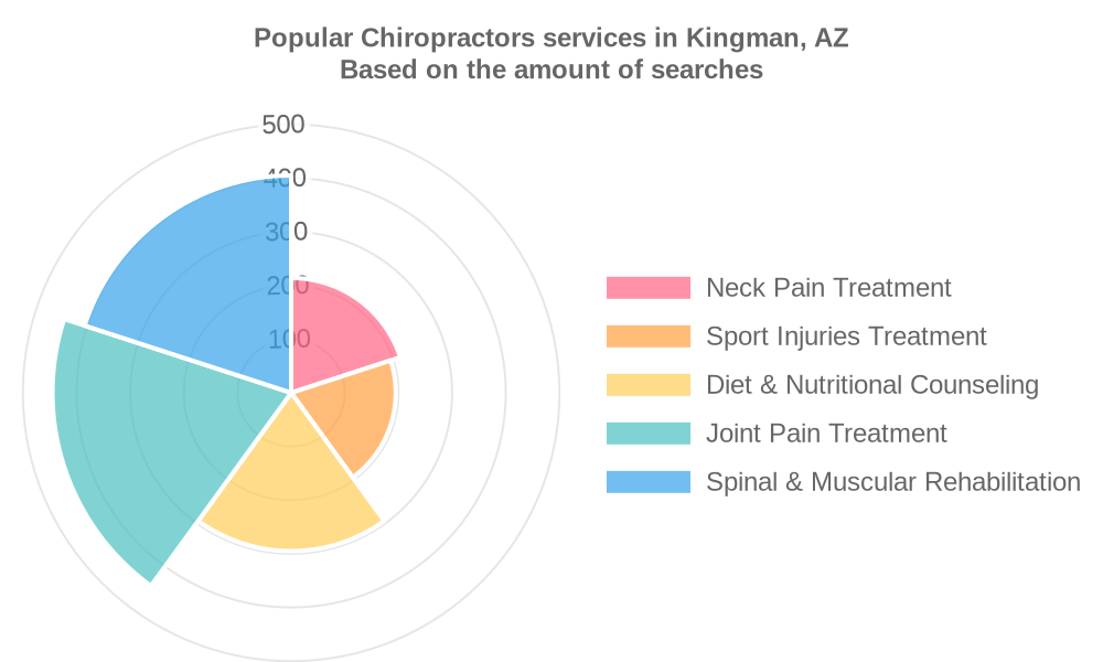 Popular services provided by chiropractors in Kingman, AZ